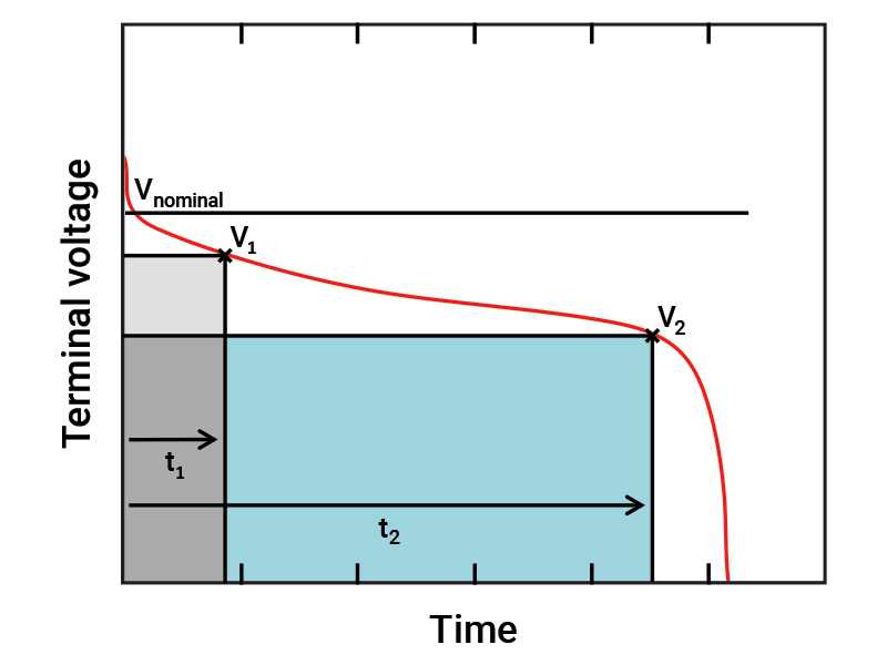 A graph plots the typical discharge curve of a single-cell battery. The battery's terminal voltage will begin near its nominal rating. As the battery discharges with time, the terminal voltage will gradually degrade. Once the battery approaches the end of its charge, the terminal voltage of the battery will then decline rapidly.