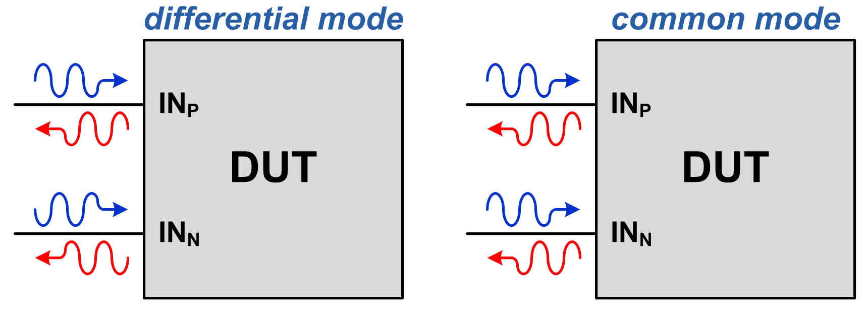 Figure 2: Differential- vs. common-mode waves