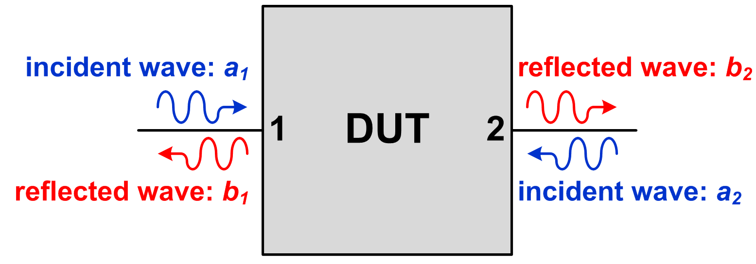 Figure 1: Two-port network wave quantities
