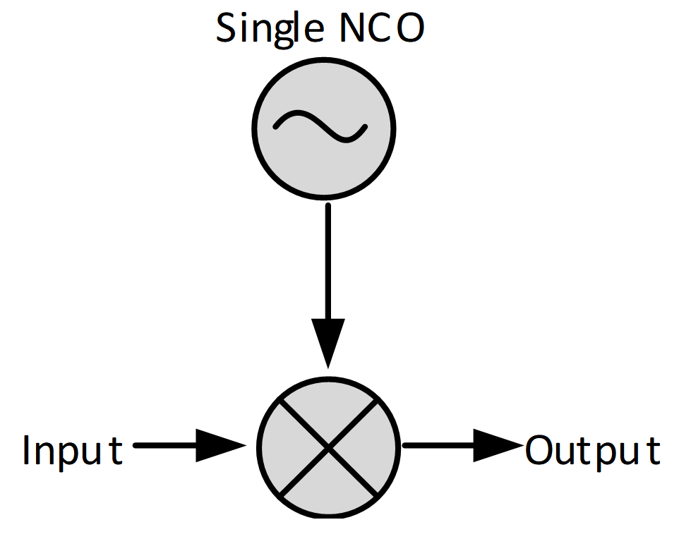Figure 1: Complex mixer with a single NCO