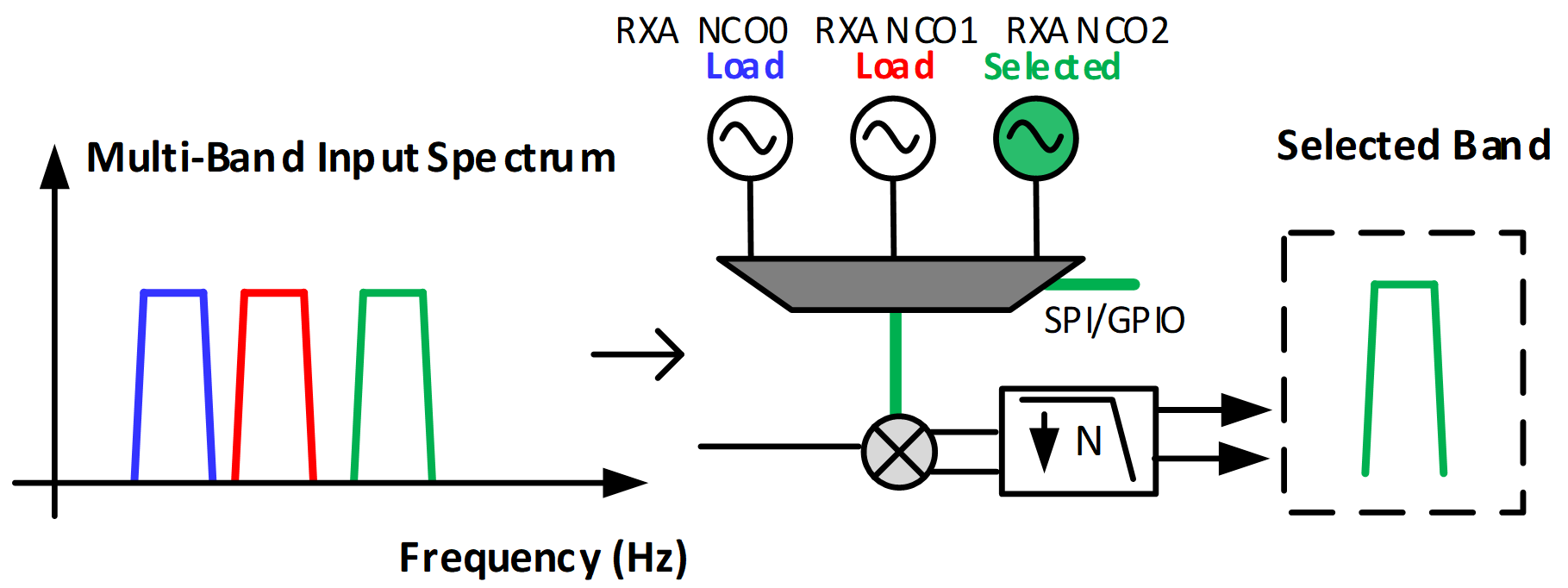 Figure 3: Example of frequency hopping with multiple NCOs