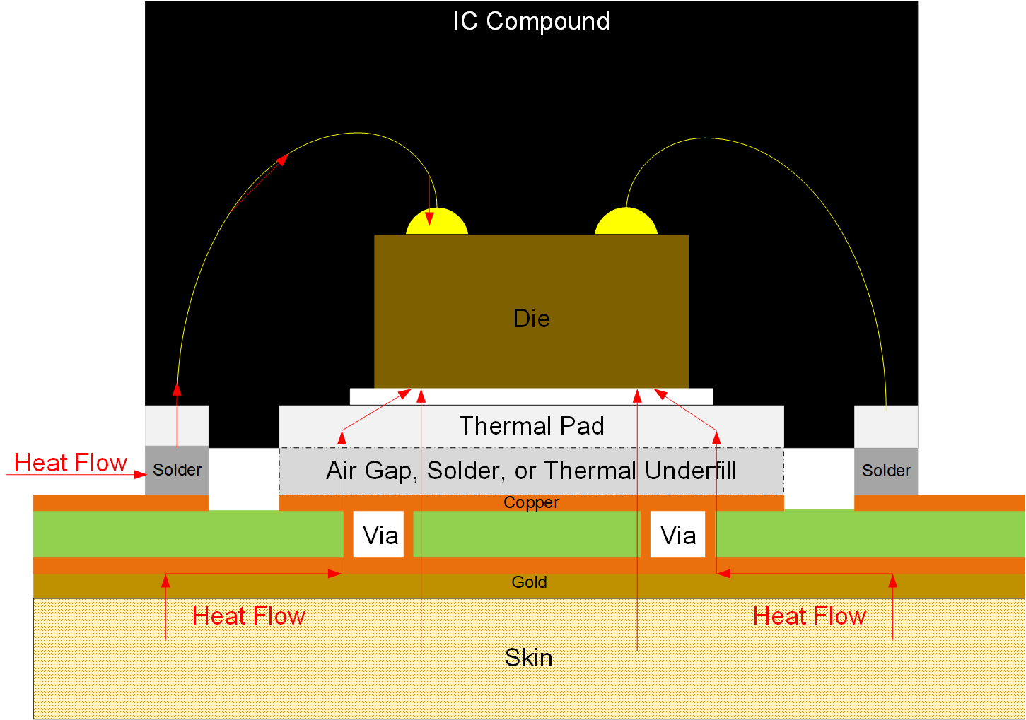 Figure 1: Thermal stack-up example for skin temperature measurement using a WSON package