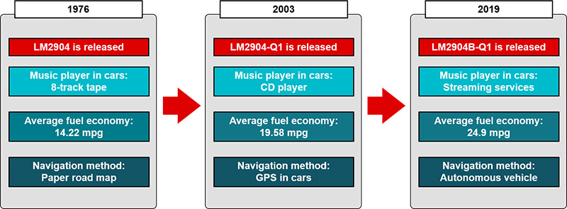 A timeline shows that in 1976, when the LM2904 was released, cars played music with 8-track tapes and the average fuel economy was 14.22 mpg. In 2003, when the LM2904-Q1 was released, cars played music with CD players, and the average fuel economy was 19.58 mpg. In 2019, when the LM2904B-Q1 was released, cars played music with streaming services, and the average fuel economy was 24.9 mpg.