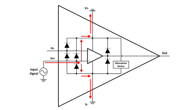 An illustration of the internal circuitry of an op amp shows the path of the input signal through V+ and V-. The illustration shows how turning on an op amp's ESD diodes with an input signal.