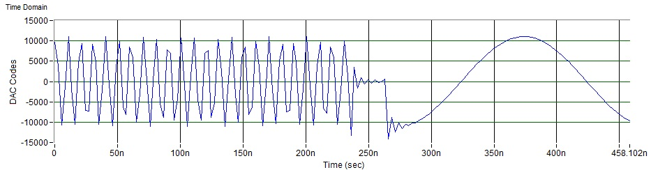 Figure 5: Rx NCO switching via GPIO; at time t = 0, GPIO is triggered, and the hop time is about 300 ns
