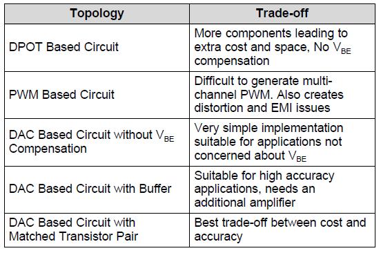 Comparison table of LED biasing toplogies