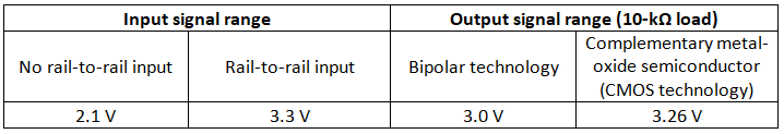 Comparison of input and output signal voltage ranges