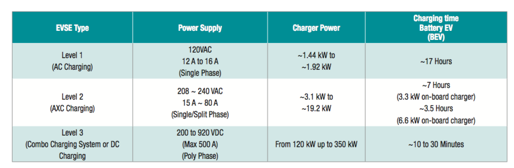 Table 1 Clification Of Ev Chargers