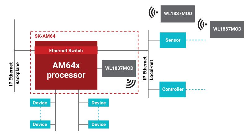 Figure 3: SK-AM64 gateway implementation