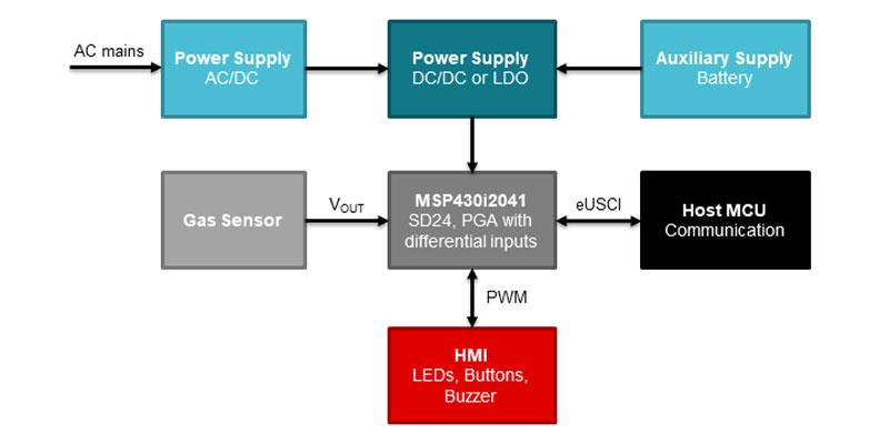 gas transmitter block diagram