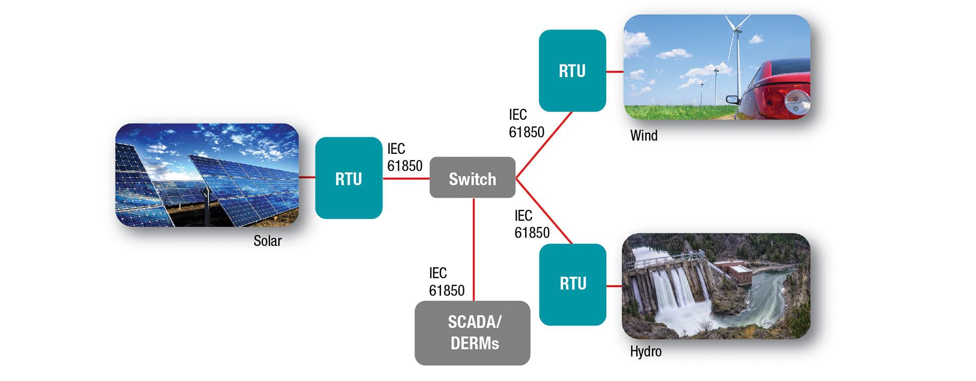 remote-terminal-unit-diagram