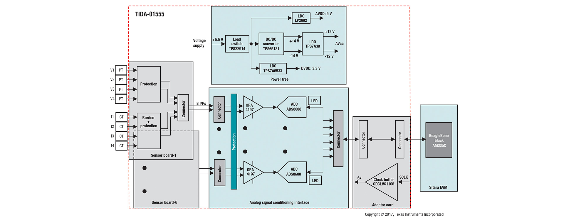 Flexible-interface-reference-design-block-diagram