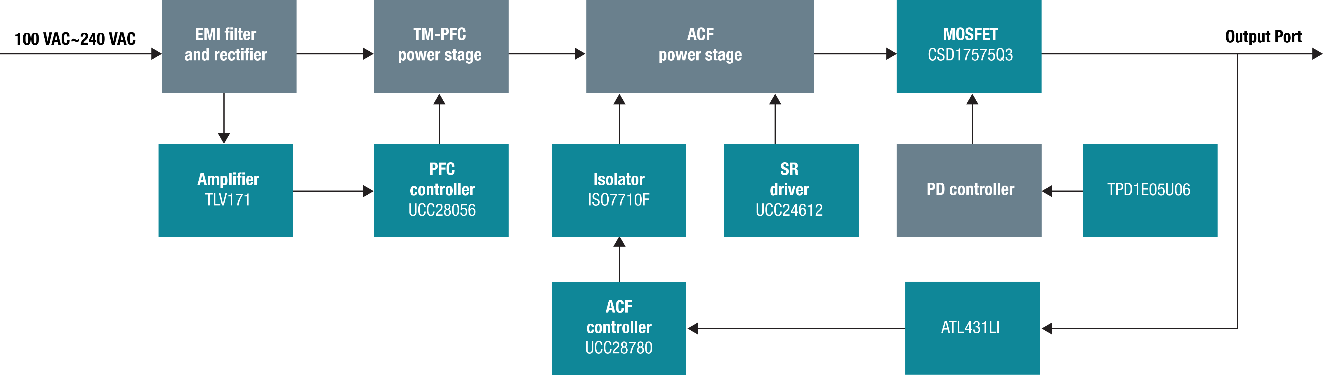 AC/DC-adapter-reference-design-system-block-diagram