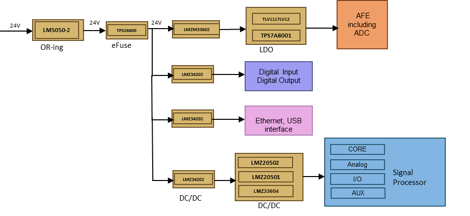 A DAQ power architecture using power modules