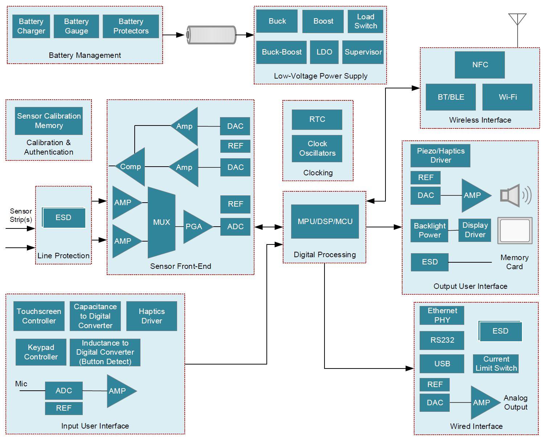 Continuout-glucose-monitor-aggregator-unit-block-diagram