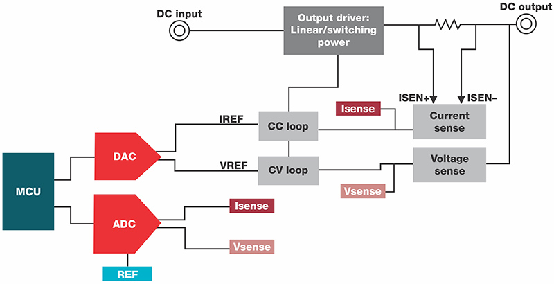 Figure 1: Typical block diagram of a DC source