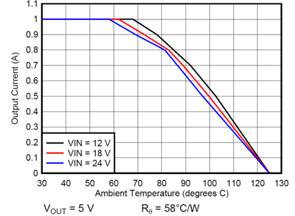 Ambient temperature vs. output current