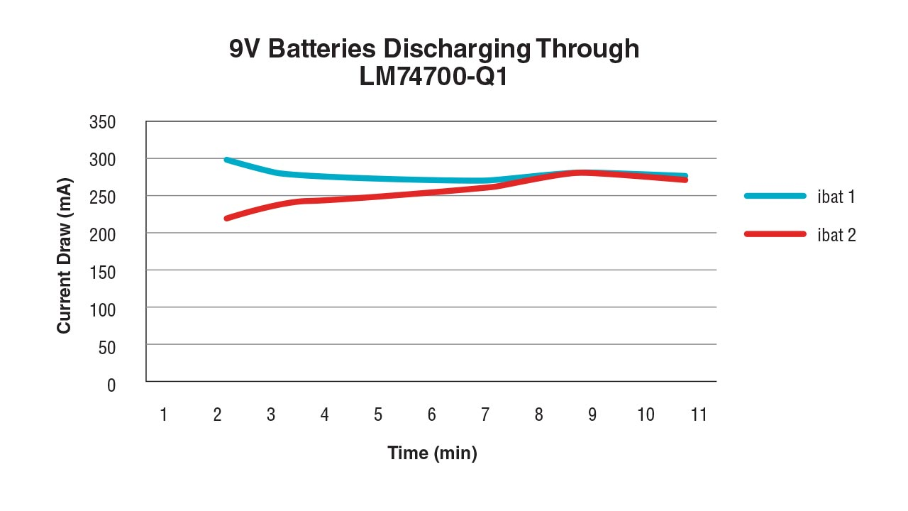 Figure 2: Current draw from two 9-V batteries