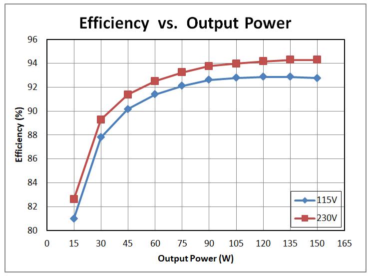 Three considerations for achieving high efficiency and