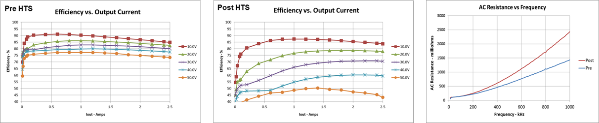 Efficiency degradation before and after HTS testing and AC impedance change of the inductor