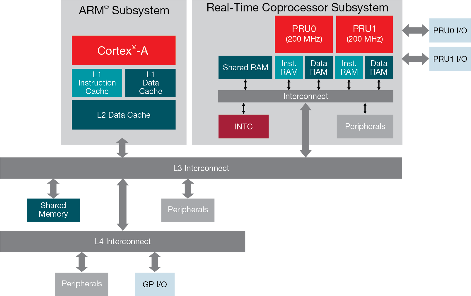 General-purpose core supplemented with real-time coprocessors