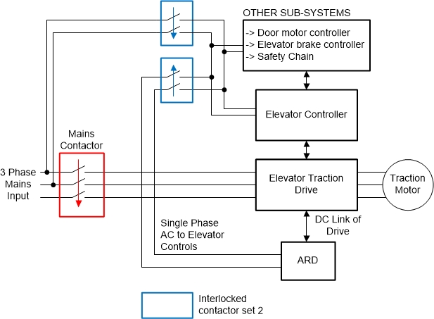 How using bi-directional DC/DC converters for an elevator