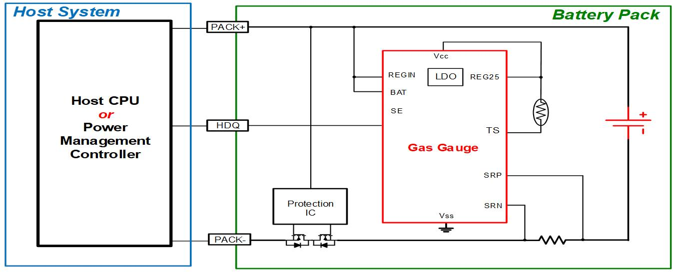 Typical-pack-side-gas-gauging-configuration