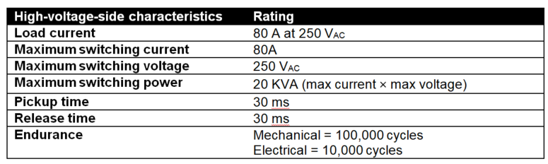 Typical specs of relay used in an e-meter