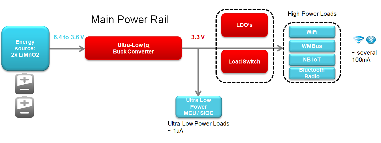 A smart meter power architecture
