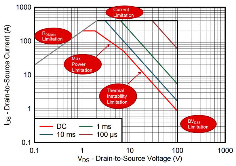 Datasheet SOA of the CSD19536KTT power MOSFET