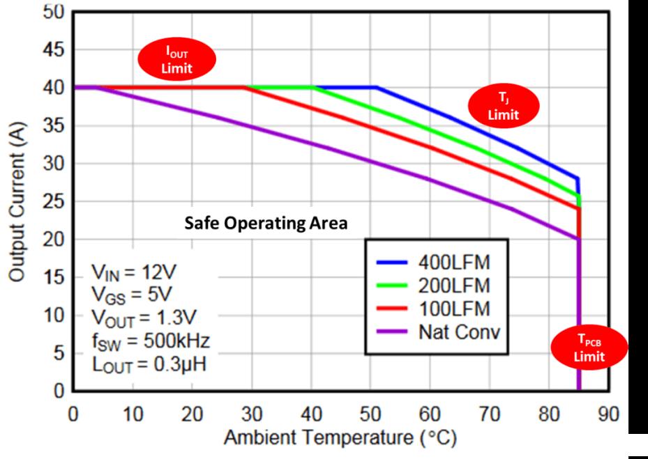 CSD87353Q5D SOA – PCB horizontal mount