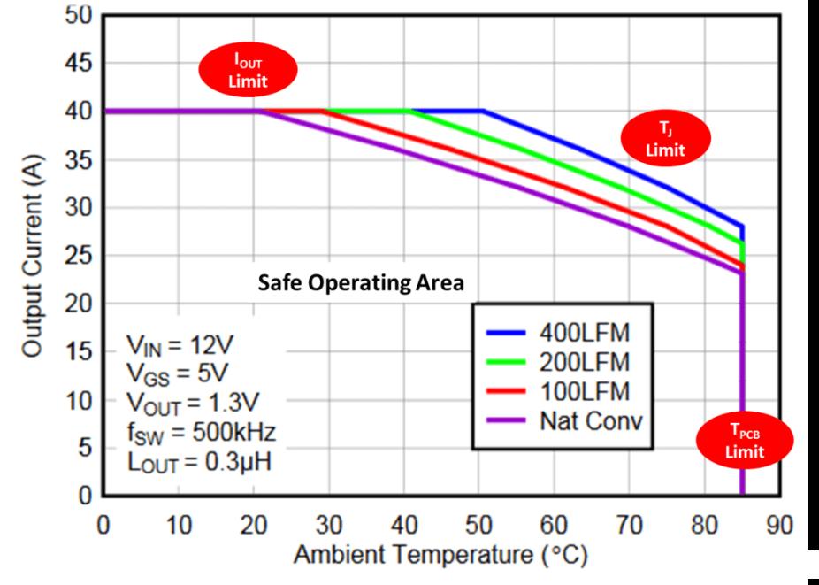 CSD87353Q5D safe SOA – PCB vertical mount