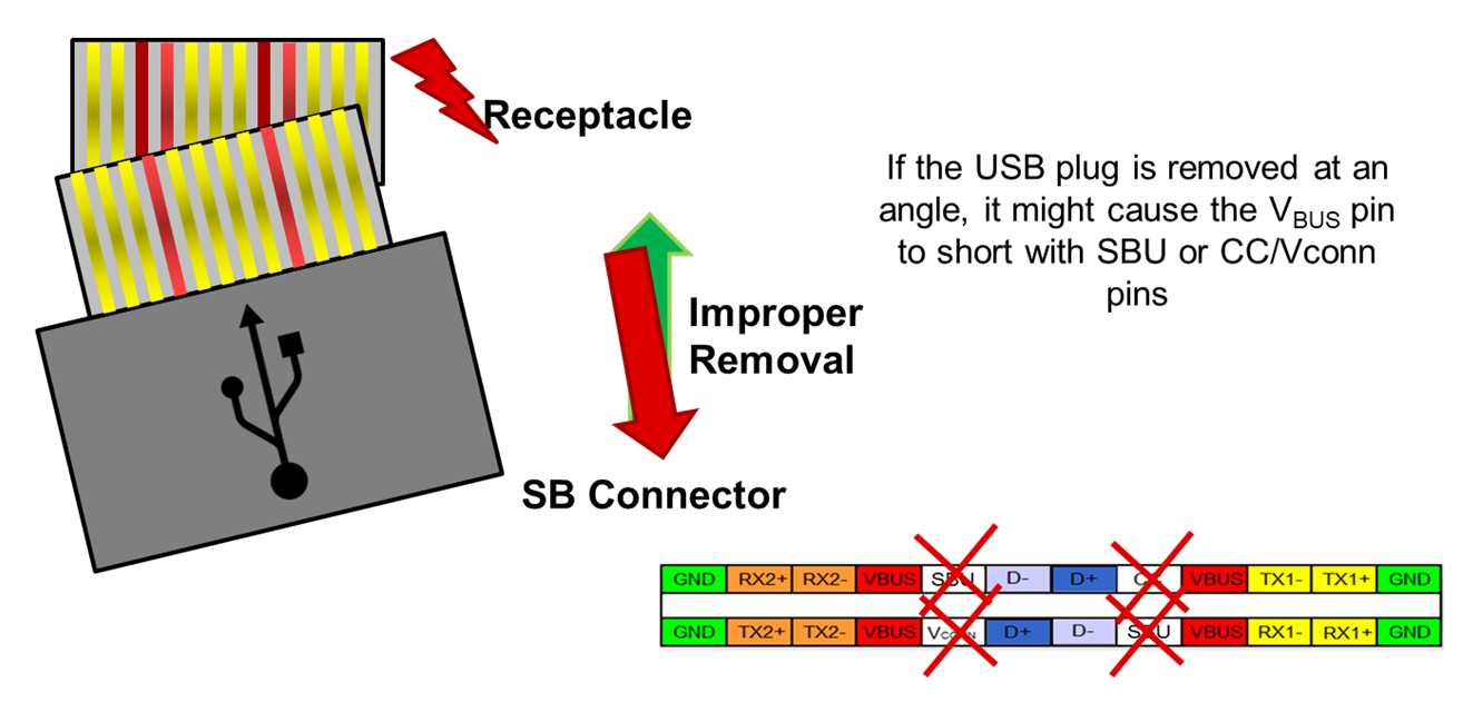 The problem with short-to-VBUS protection integrated into your USB
