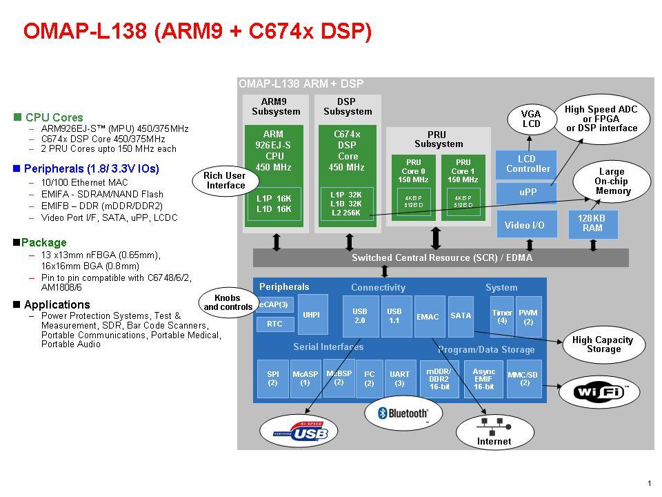 Omap L138 C6000 Dsp Arm Processor Ti Com