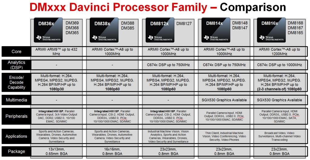 TMS320DM8148 DaVinci Digital Media Processor | TI com