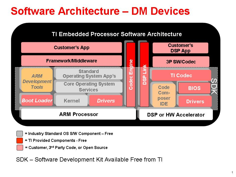 Functional Block Diagram for TMS320DM6446