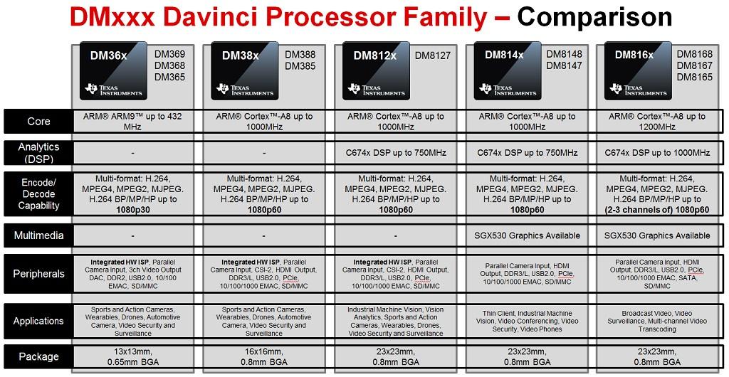 TMS320DM369 DaVinci Digital Media Processor | TI com