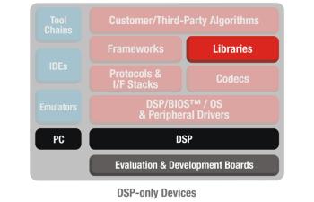 C6ACCEL-DSPLIBS C6EZAccel Software Development Tool for TI