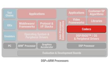 OMAP35XCODECS CODECS - Optimized for OMAP35x Processors | TI com