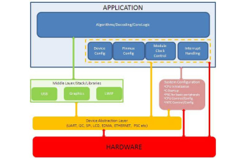 STARTERWARE-C6DSP StarterWare for C6000 DSP based TI processors | TI com