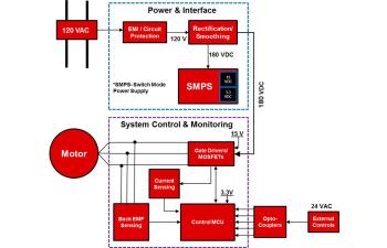 适用于 HVAC 风机、BOM 成本较低的电气换相电机参考设计