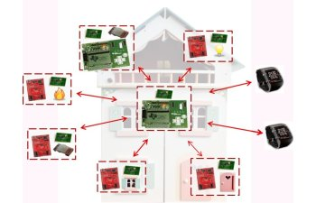 connected home network reference design - Designing A Home Network