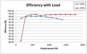TIDA-00961 Highly Efficient, 1 6kW High Density GaN Based 1MHz CrM