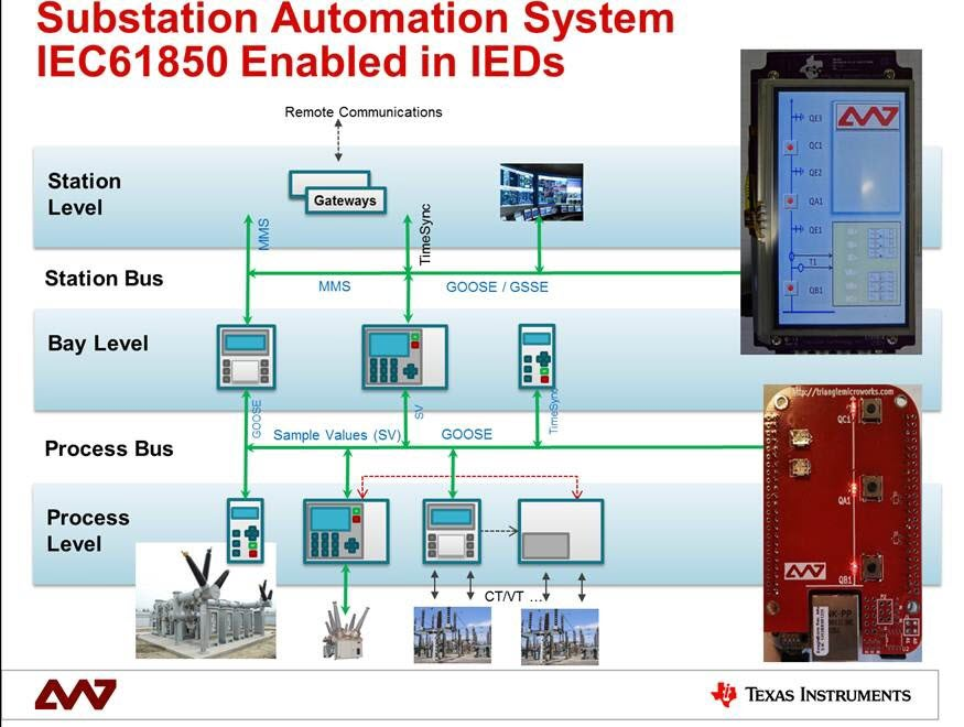 Tidep0019 Iec 61850 Demonstration Of Substation Bay
