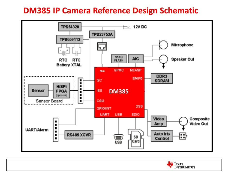 Dm385 ar0331 dm385 ip camera reference design for Ip camera design tool