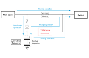 PMP9766 Supercapacitor Backup Power Supply with Active Cell