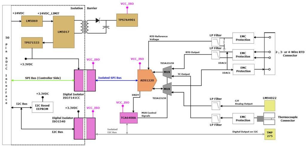 iec wire block diagrams tida 00018 temperature sensor interface module for  tida 00018 temperature sensor interface module for