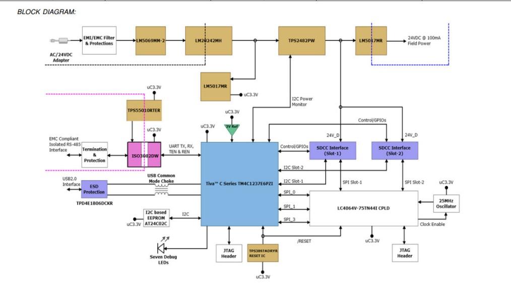 Tida 00123 plc io module front end controller using a tiva c series schematicblock diagram ccuart Gallery
