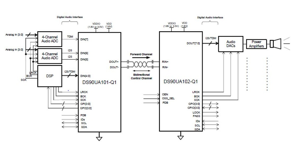 TIDA-00134 Digital Audio SerDes Over Twisted Pair or Coax for Remote on interface engineering, interface design, interface prototype, interface audio, interface engine, interface flowchart,