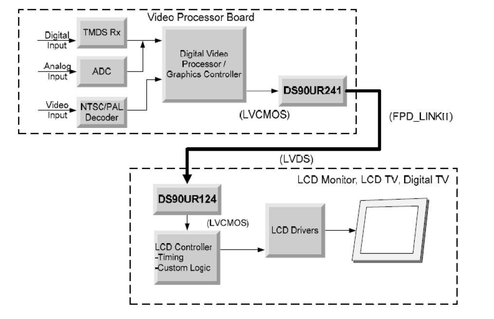 tida-00137 wvga digital video serdes for automotive tft lcd, Wiring block